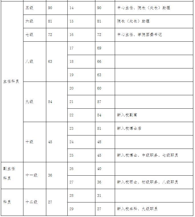 大学高校教师管理岗薪级工资津贴分对照表2.jpg
