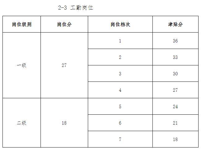 大学高校教师工勤岗薪级工资津贴分对照表1.jpg