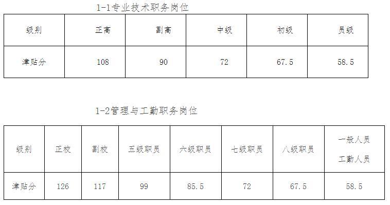 高校教师薪级工资岗位津贴对照表.jpg