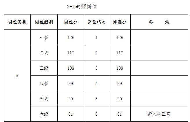 高校教师薪级工资岗位津贴分对照表1.jpg